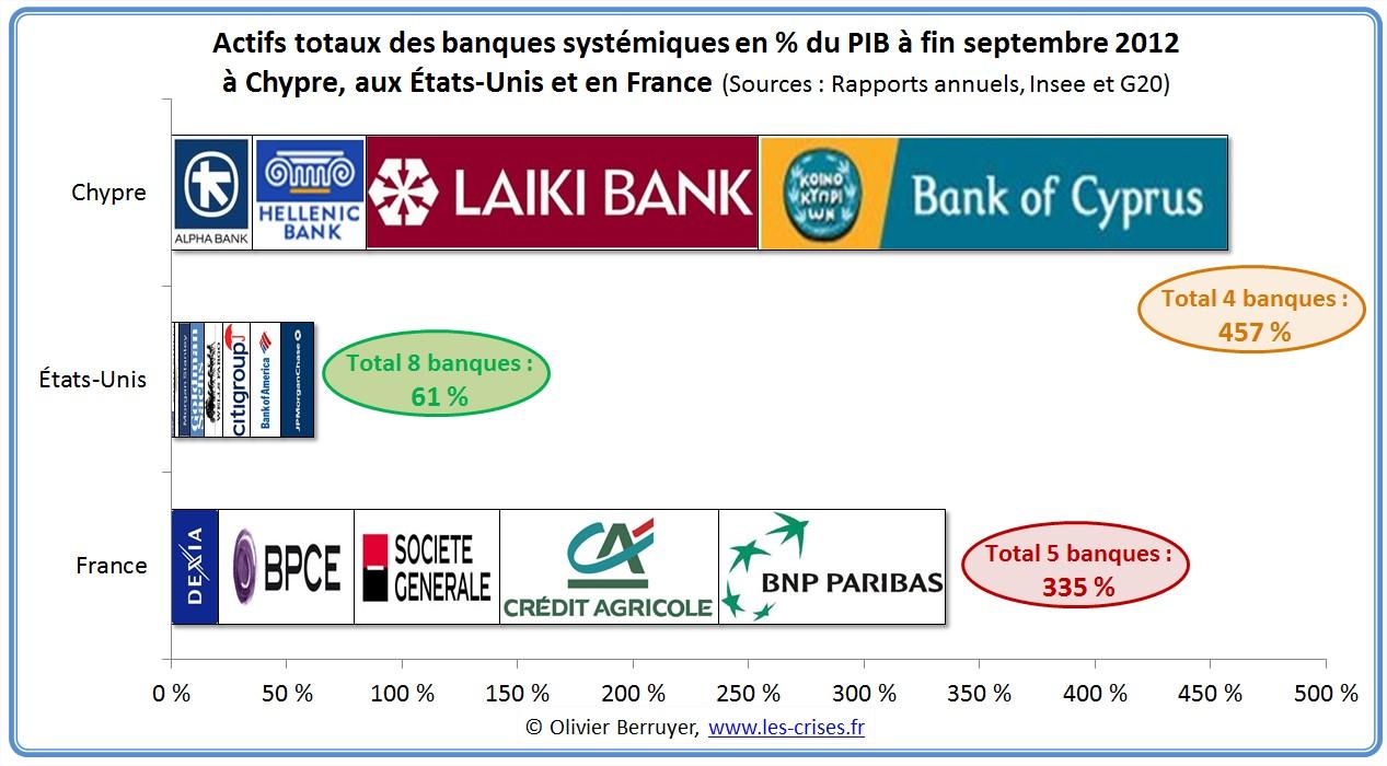 Chypre crise dette
