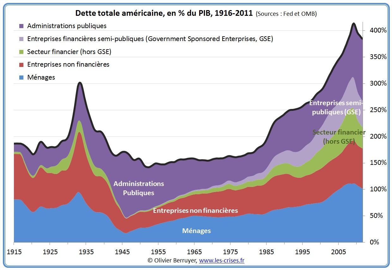 Dette totale des USA depuis 1916