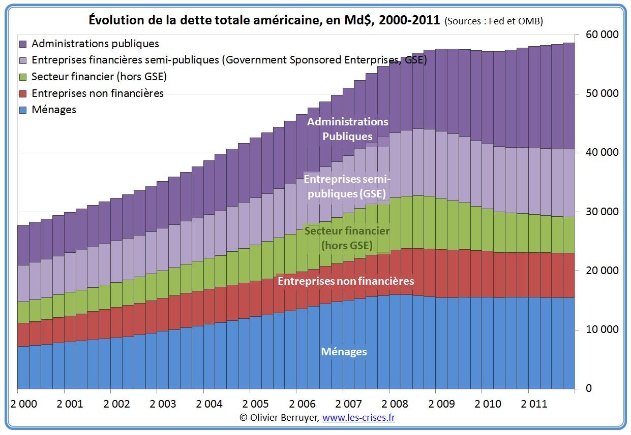 Dette totale des USA depuis 2000