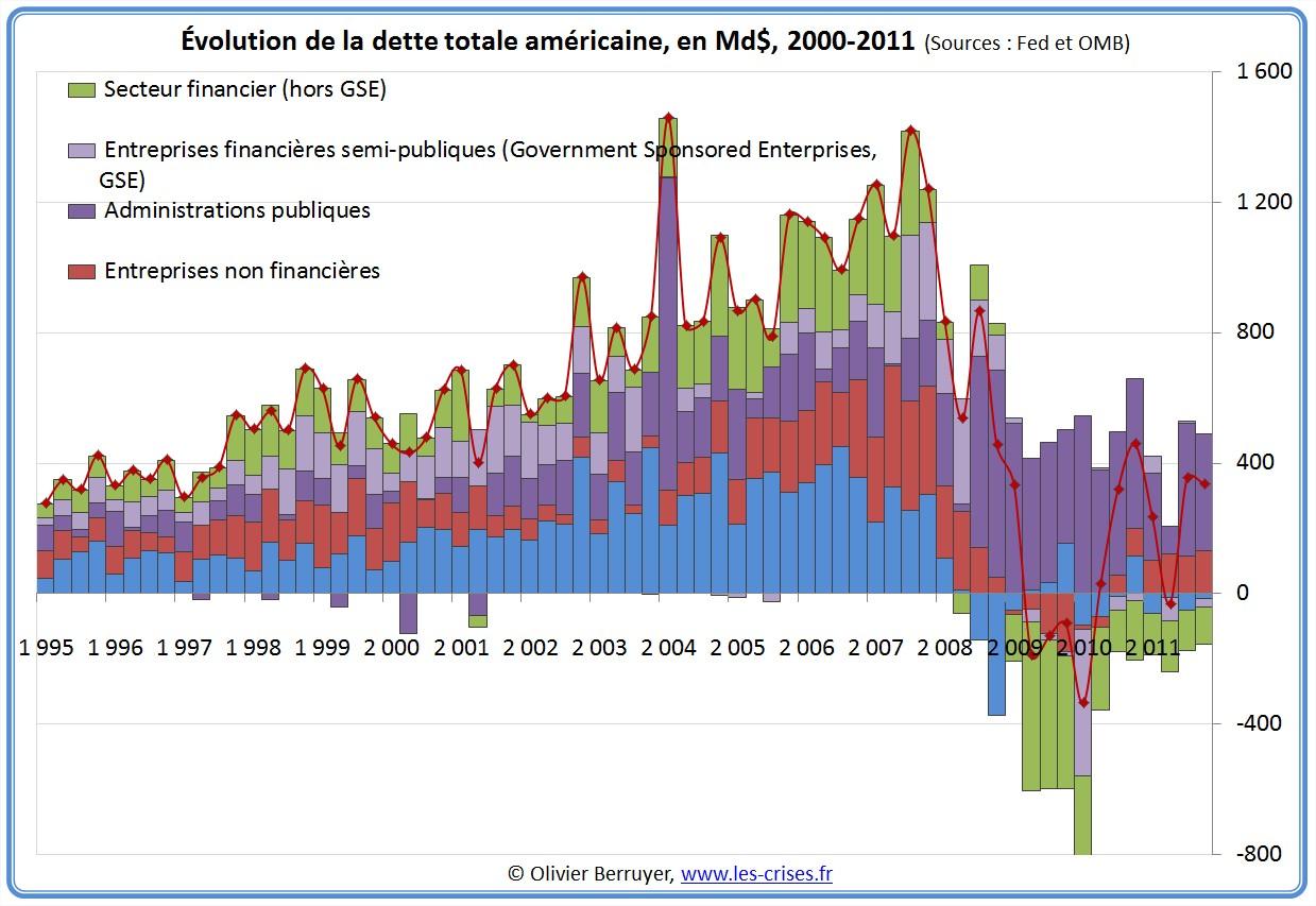 Evolution de la Dette totale des USA depuis 2000