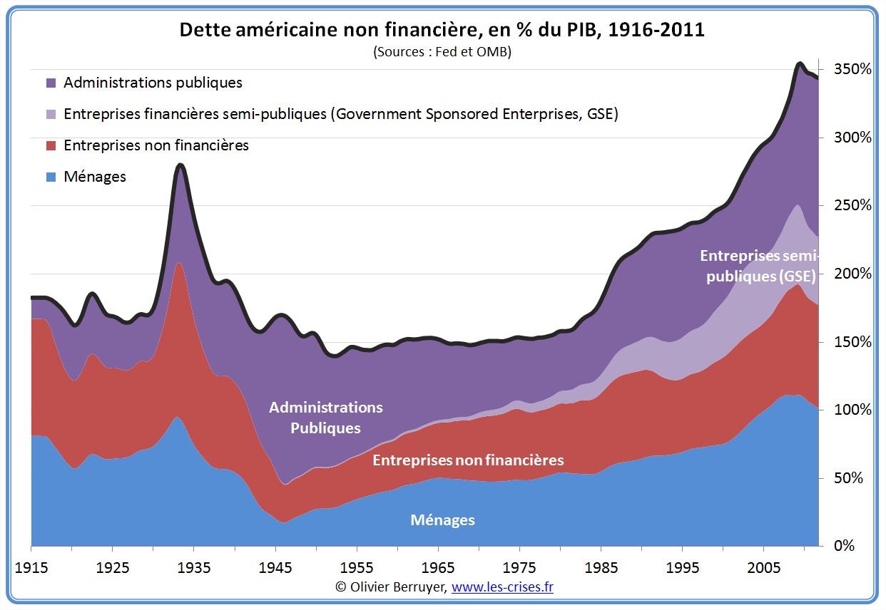Dette secteur non financier des USA depuis 1916