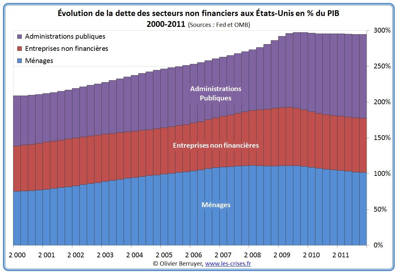 Dette secteur non financier des USA depuis 2000