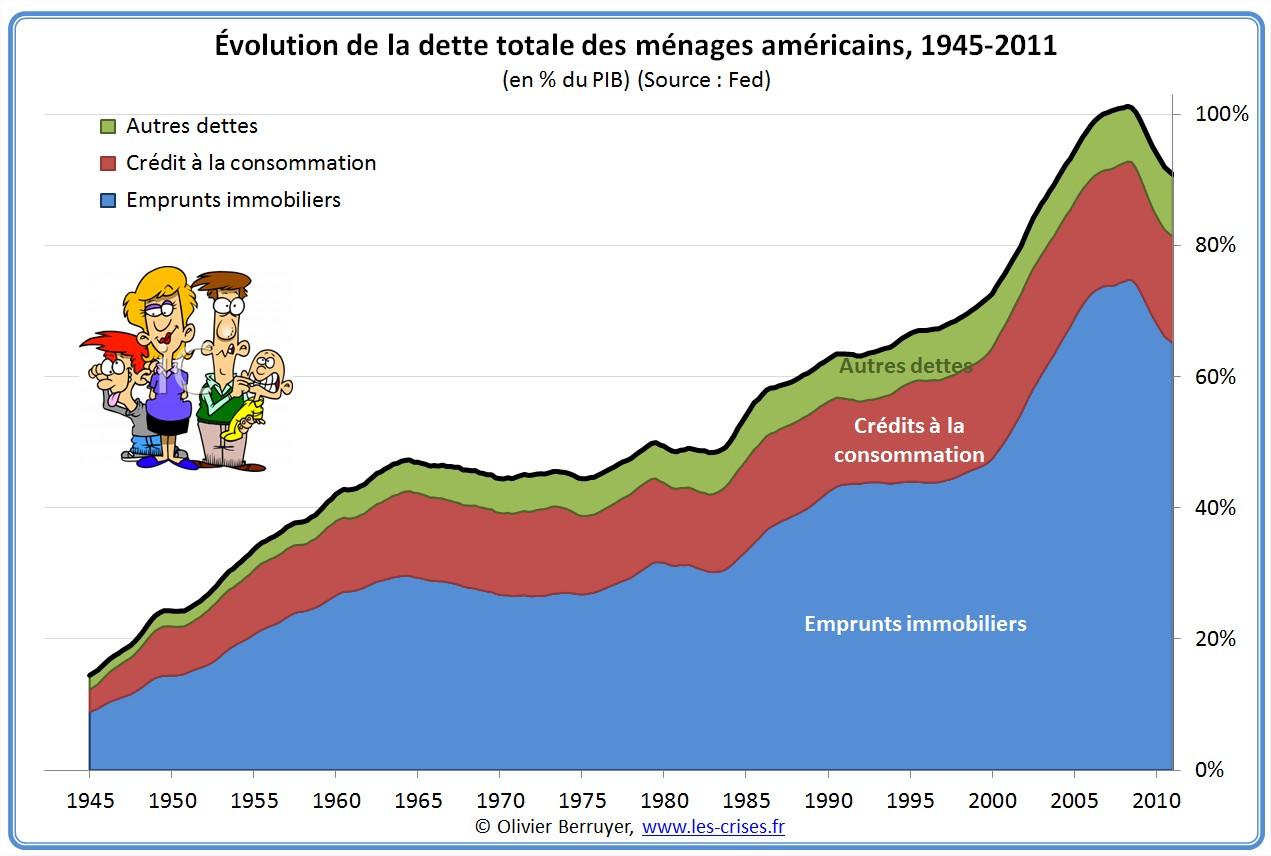 Dette des ménages des USA depuis 1945