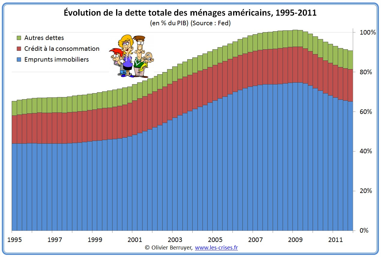Dette des ménages des USA depuis 1995
