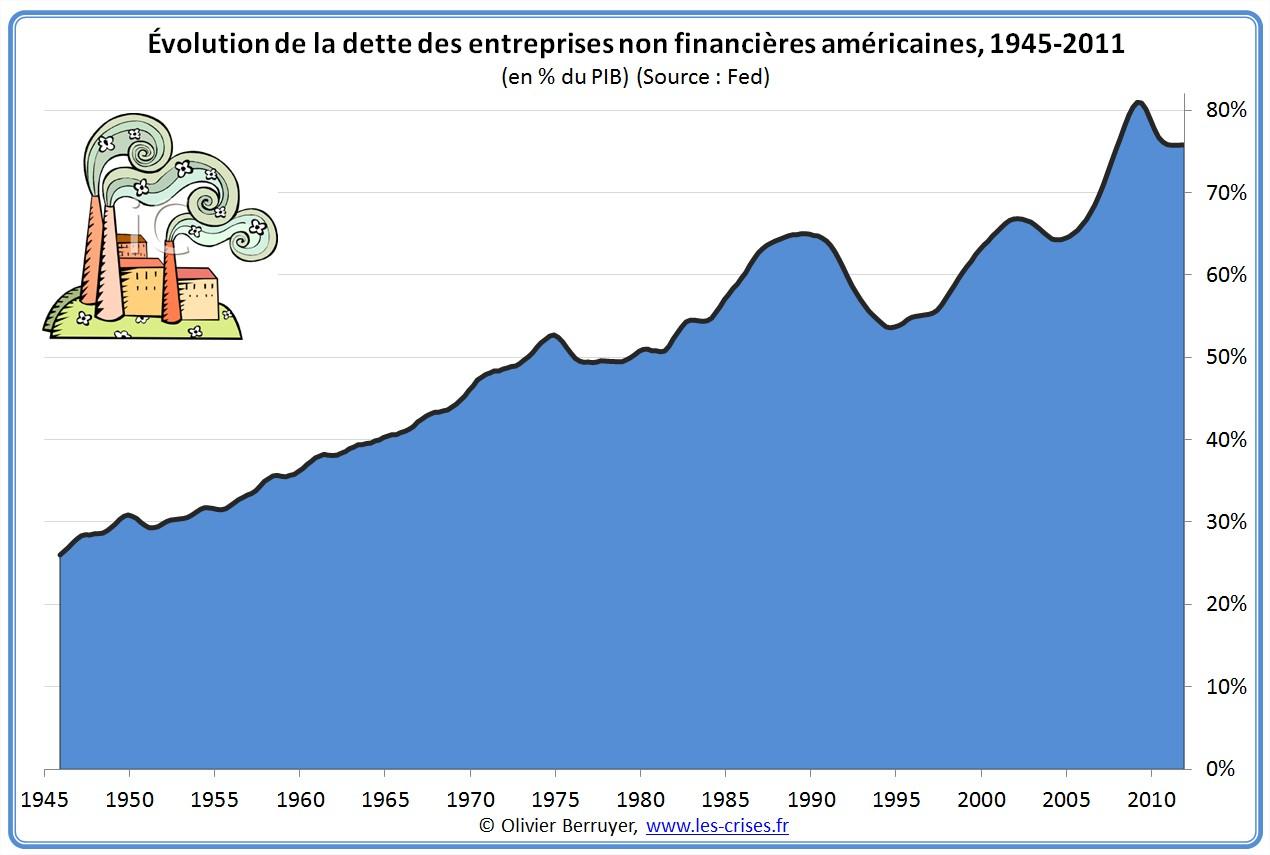 Dette des entreprises des USA depuis 1945