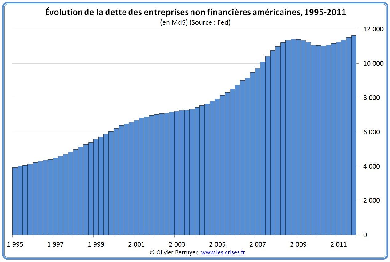 Dette des entreprises des USA depuis 1995