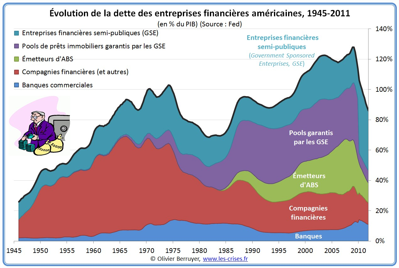Dette des entreprises financières des USA depuis 1945