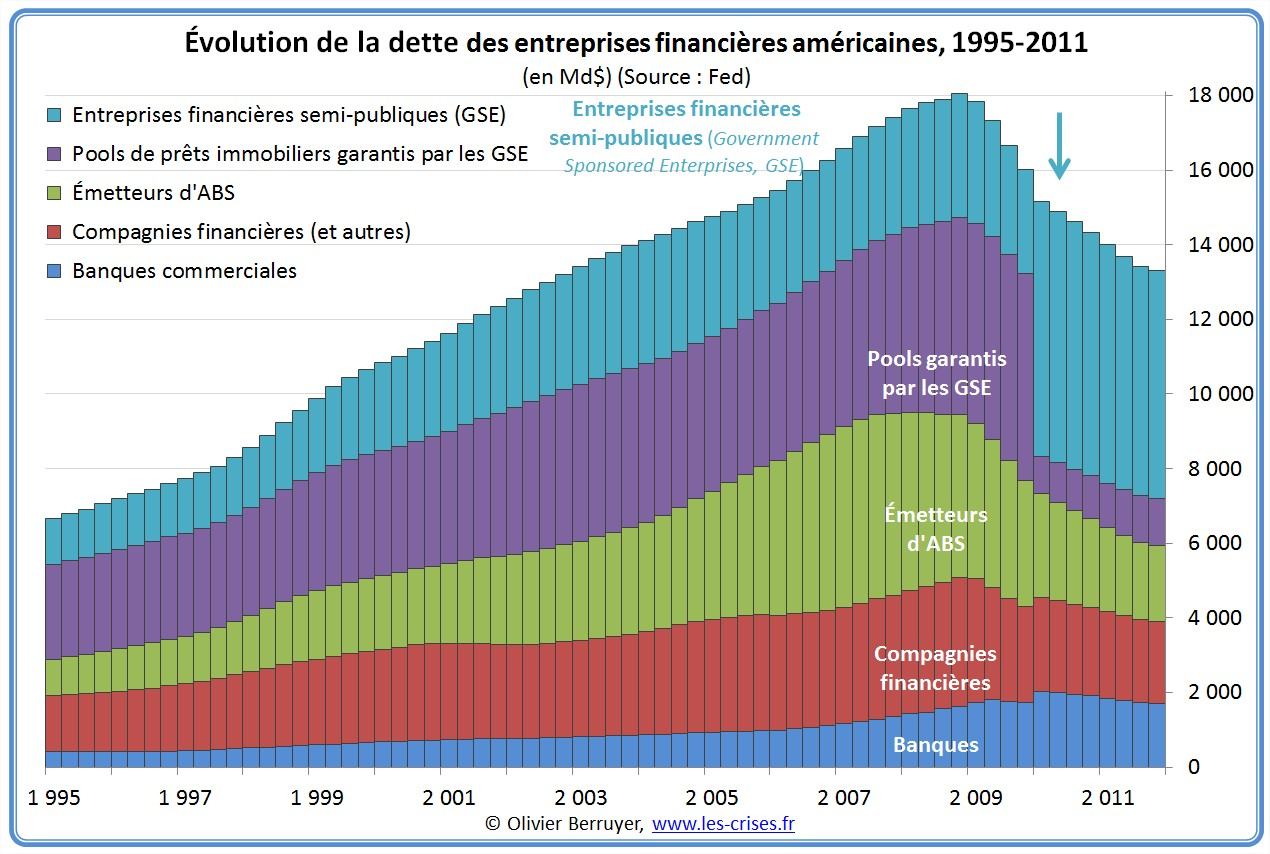 Dette des entreprises financières des USA depuis 1995