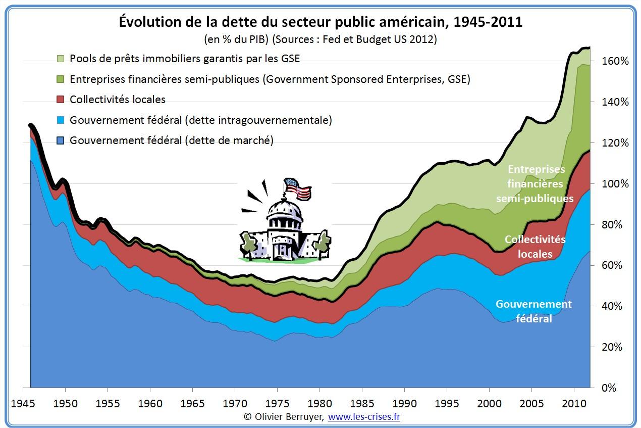 evolution dette française
