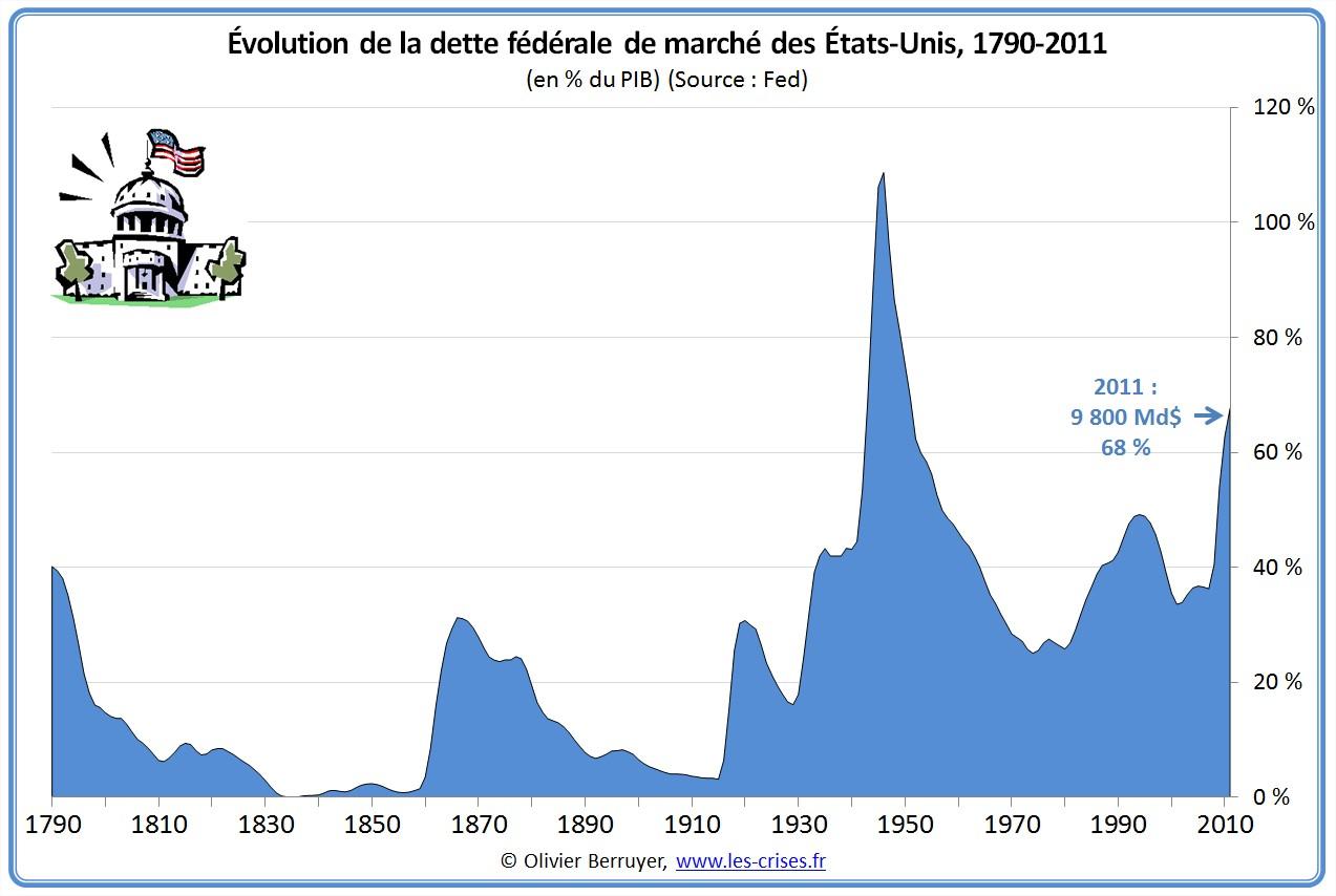 Dette fédérale de marché des USA depuis 1790