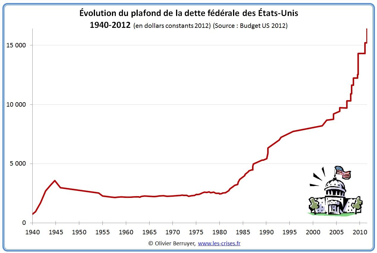 Plafond de la dette fédérale des USA