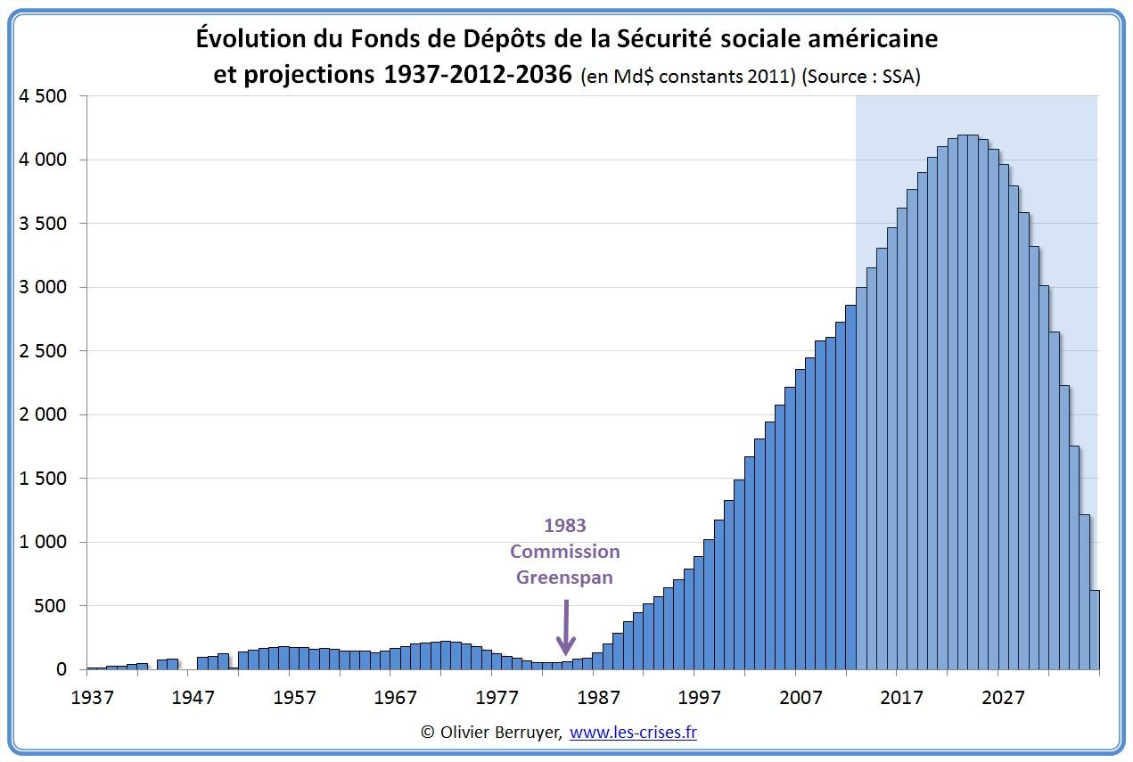Fonds de dépôts de la sécurité sociale américaine