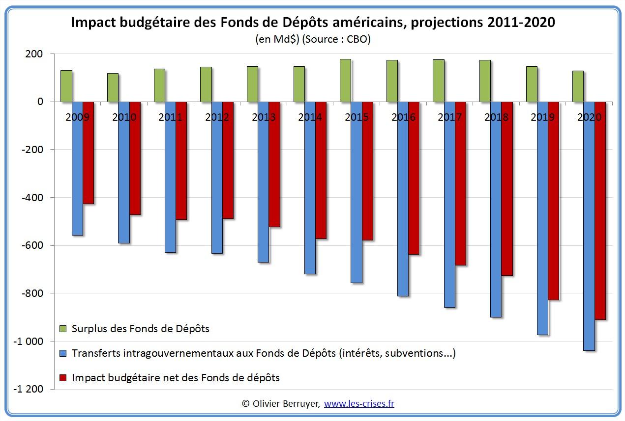 Impact budgétaire des Fonds de dépôts américains