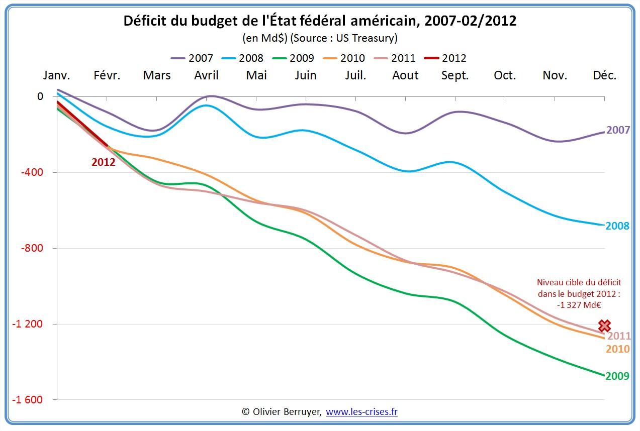 Situation mensuelle du budget américain