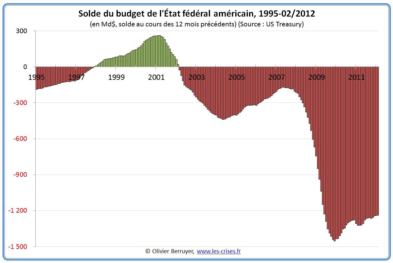 Situation dette américaine
