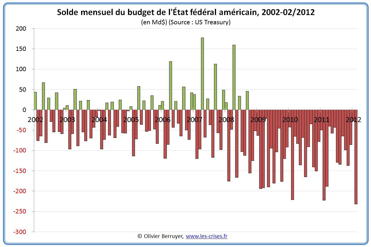 Situation mensuelle du déficit américain