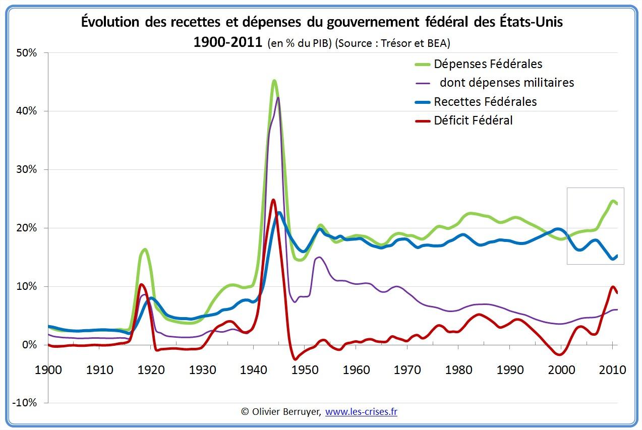 Budget public fédéral USA