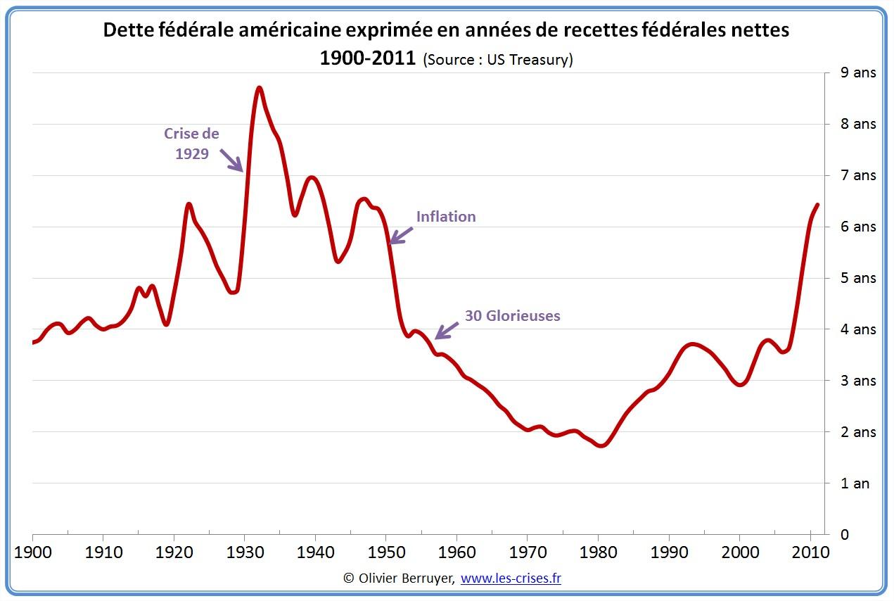 Dette publique fédérale des USA exprimée en années de recettes