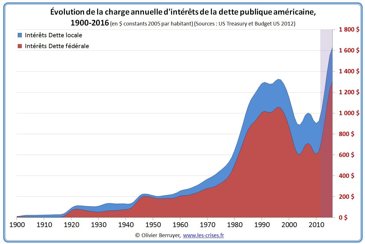 Taux d'intérêt moyen de la dette américaine
