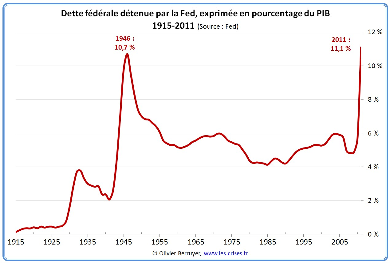 Dette publique USA