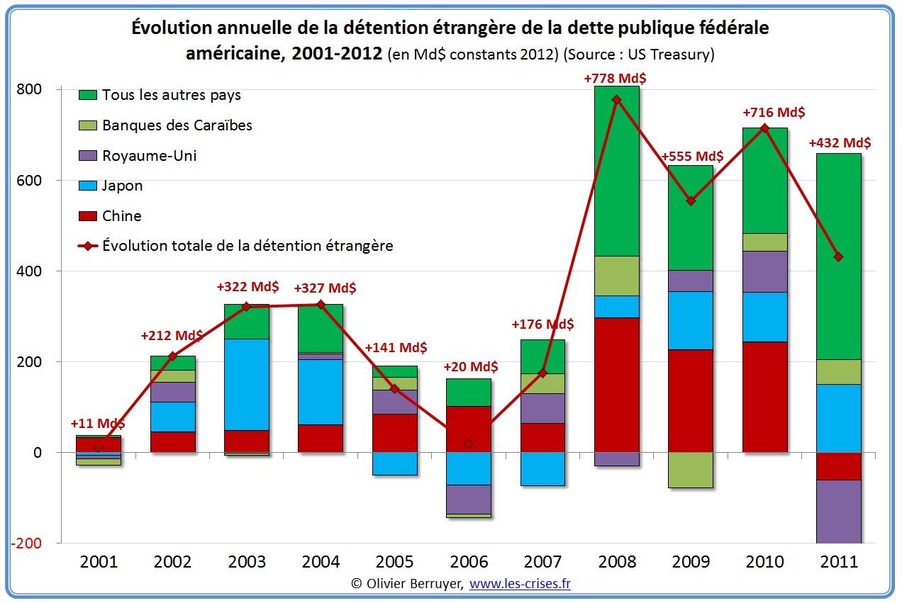 Détention étrangère de la dette publique américaine