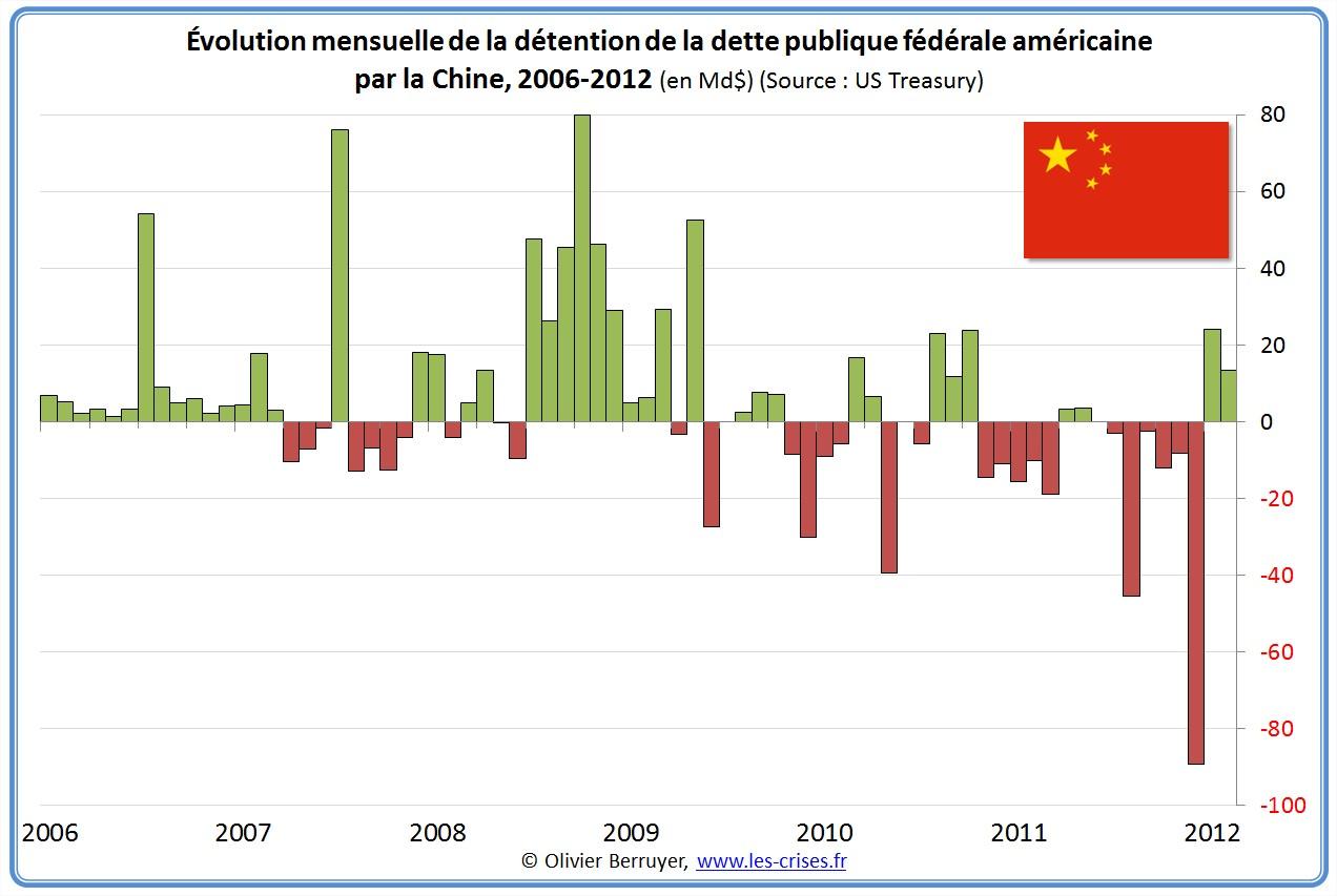 Détention chinoise de la dette publique américaine