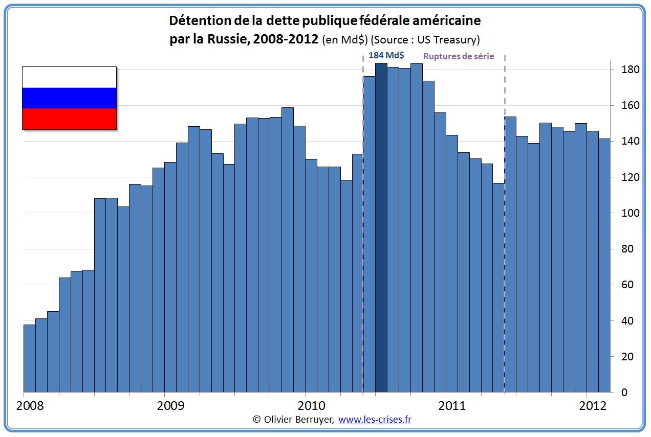 Détention russe de la dette publique américaine