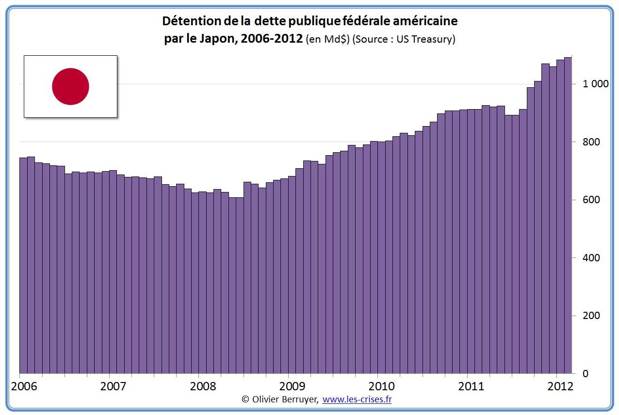 Détention japonaise de la dette publique américaine