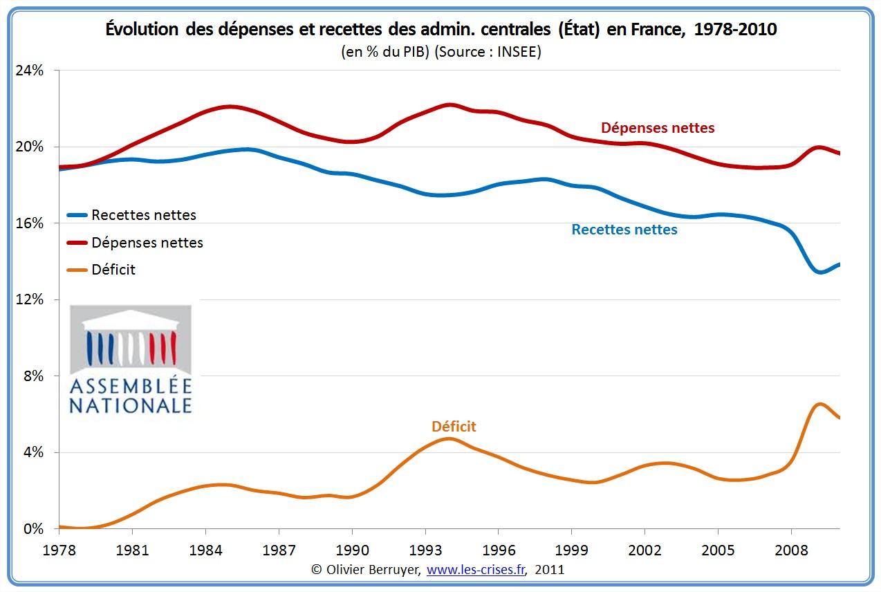 Déficit des administrations centrales Maastricht