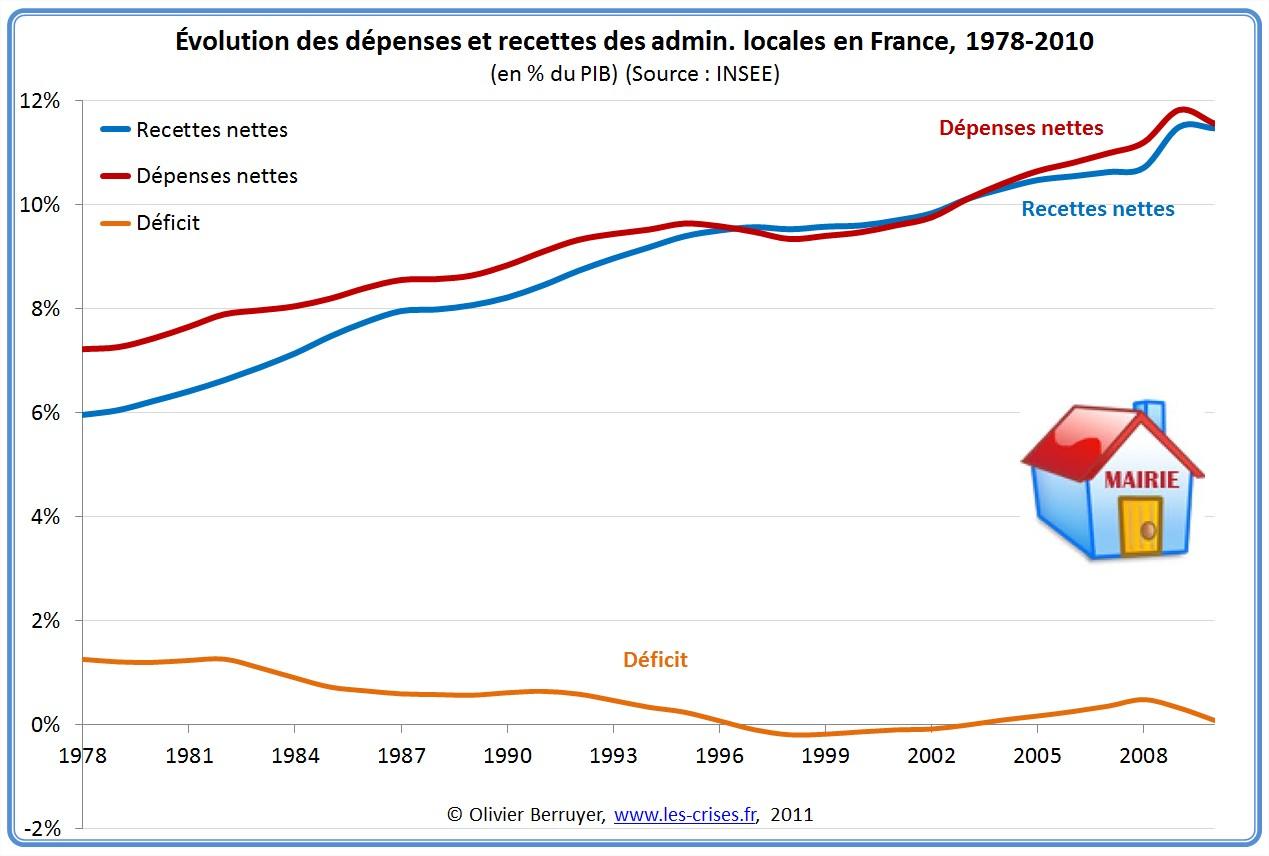 Déficit des administrations locales Maastricht