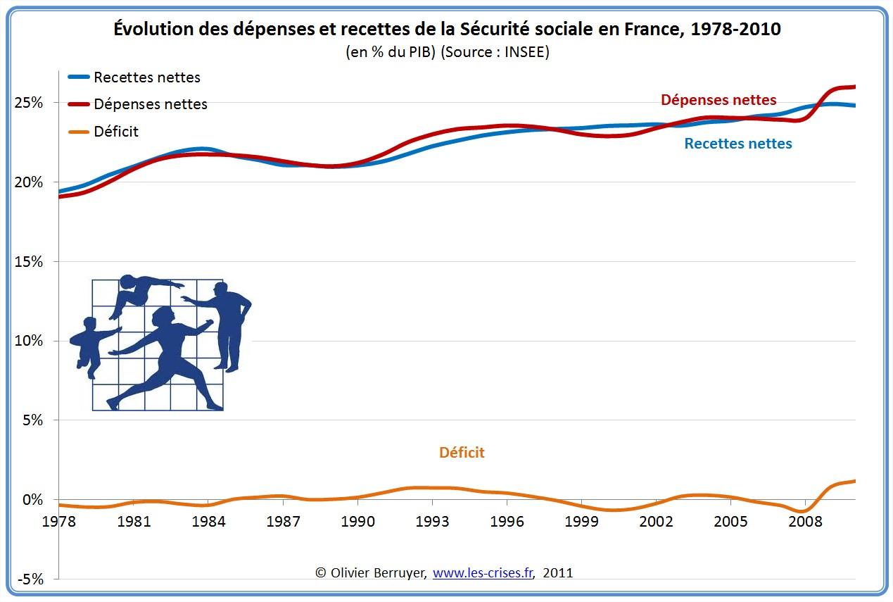 Déficit de sécurité sociale Maastricht