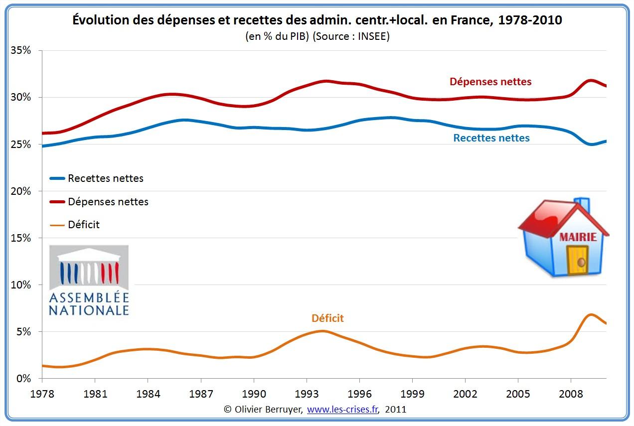 Déficit des administrations centrales et locales Maastricht