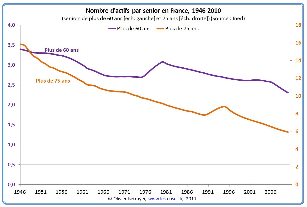 Ratio dépendance démographique France