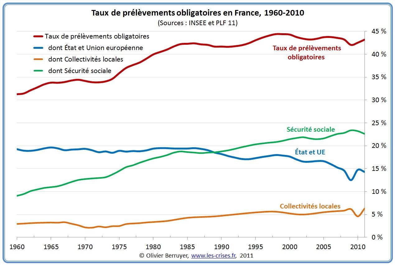 Prélèvements Obligatoires en France
