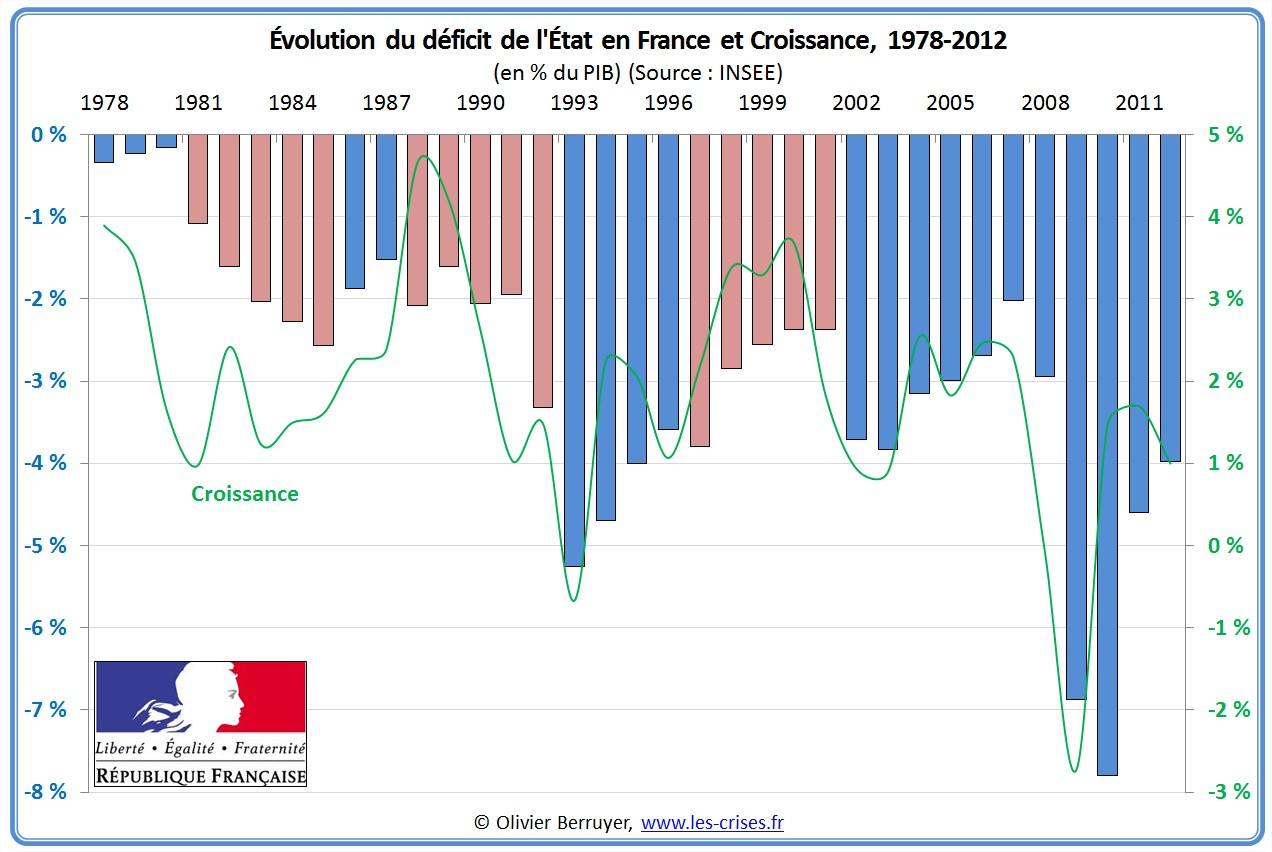 budget etat france français