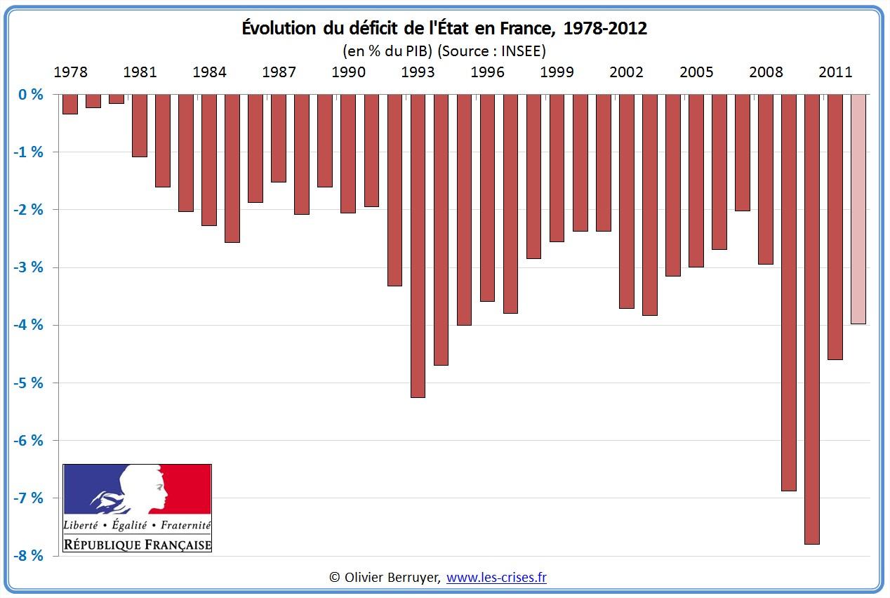 budget état français