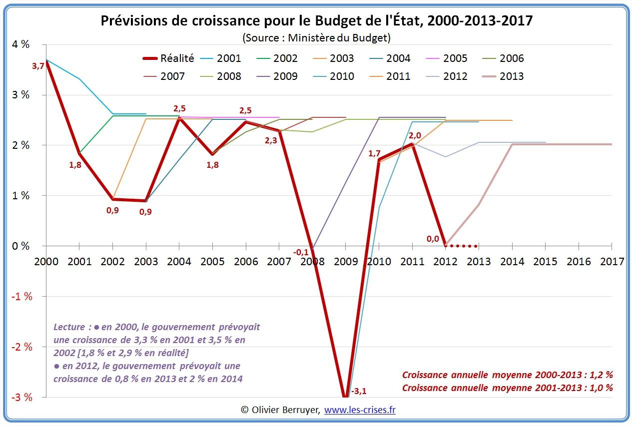 historique des prévisions de croissance gouvernement