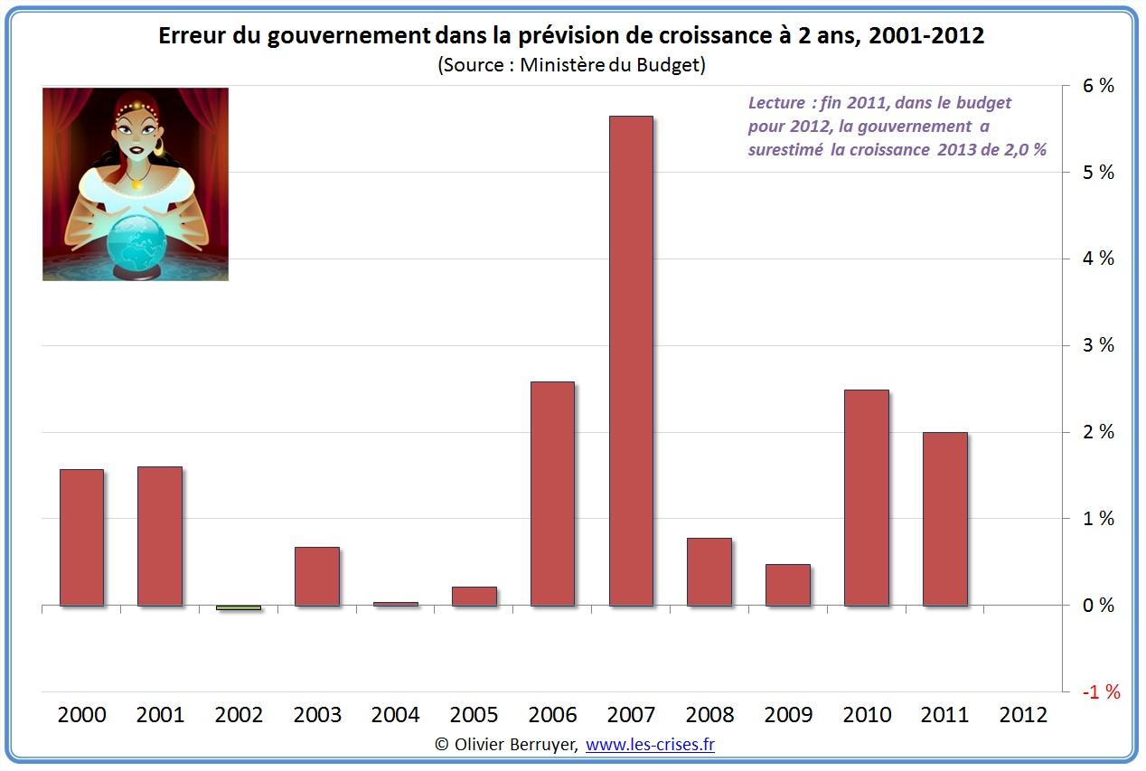 erreurs du gouvernement dans la prévision de croissance