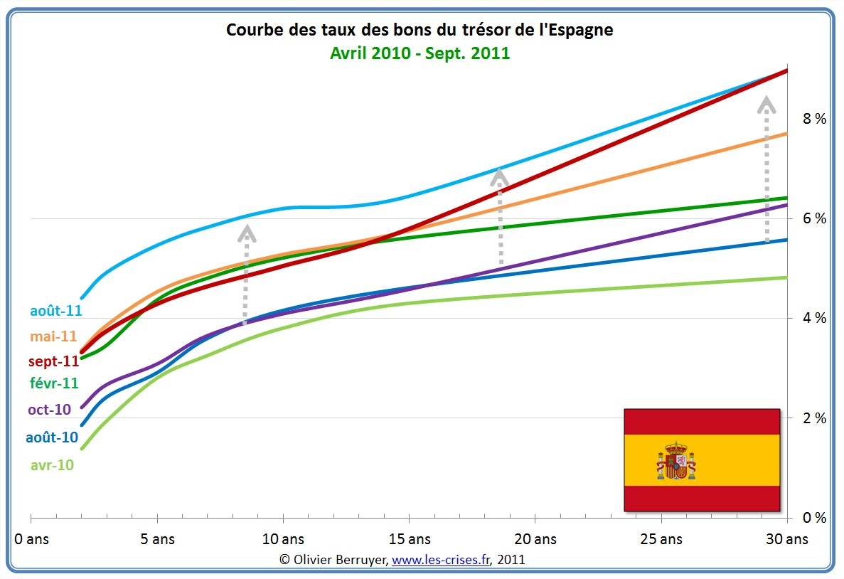 Courbe des taux en Espagne