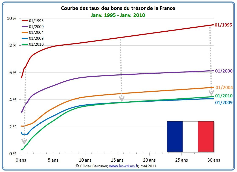 Courbe des taux en France