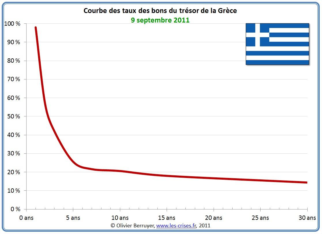 Courbe des taux en Grèce