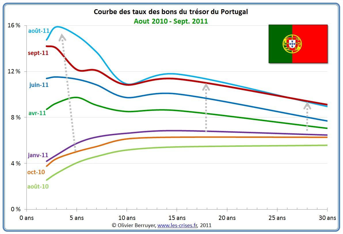 Courbe des taux en Portugal