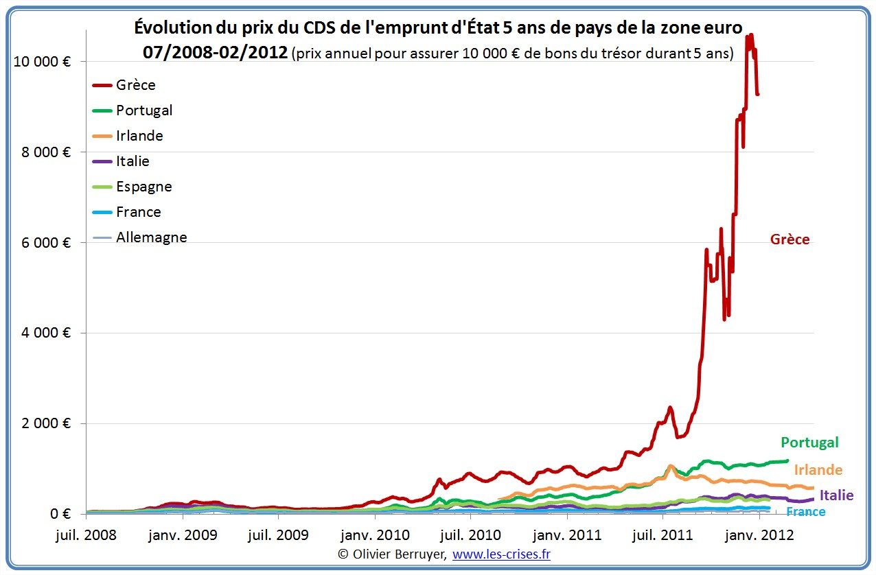 CDS taux souverains