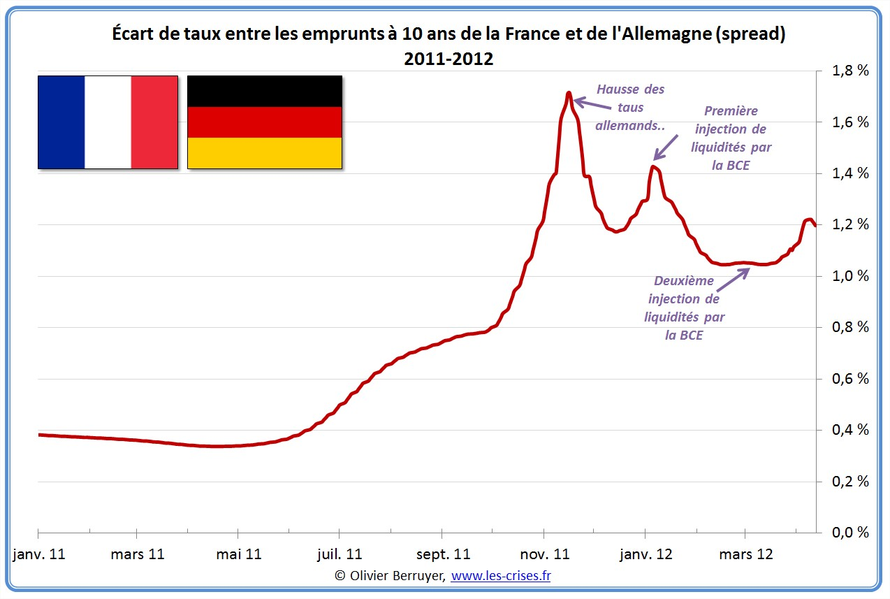 Spread taux france allemagne