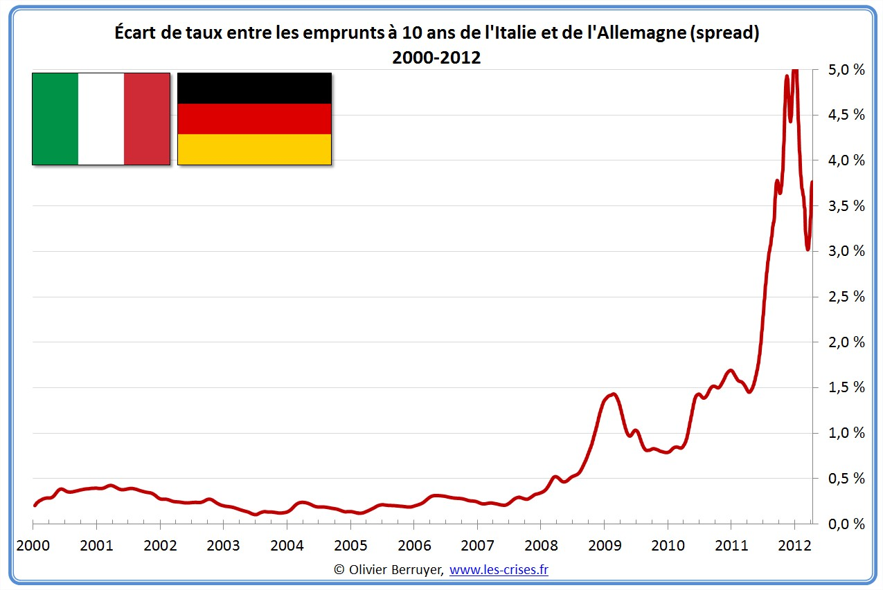 Spread taux italie allemagne