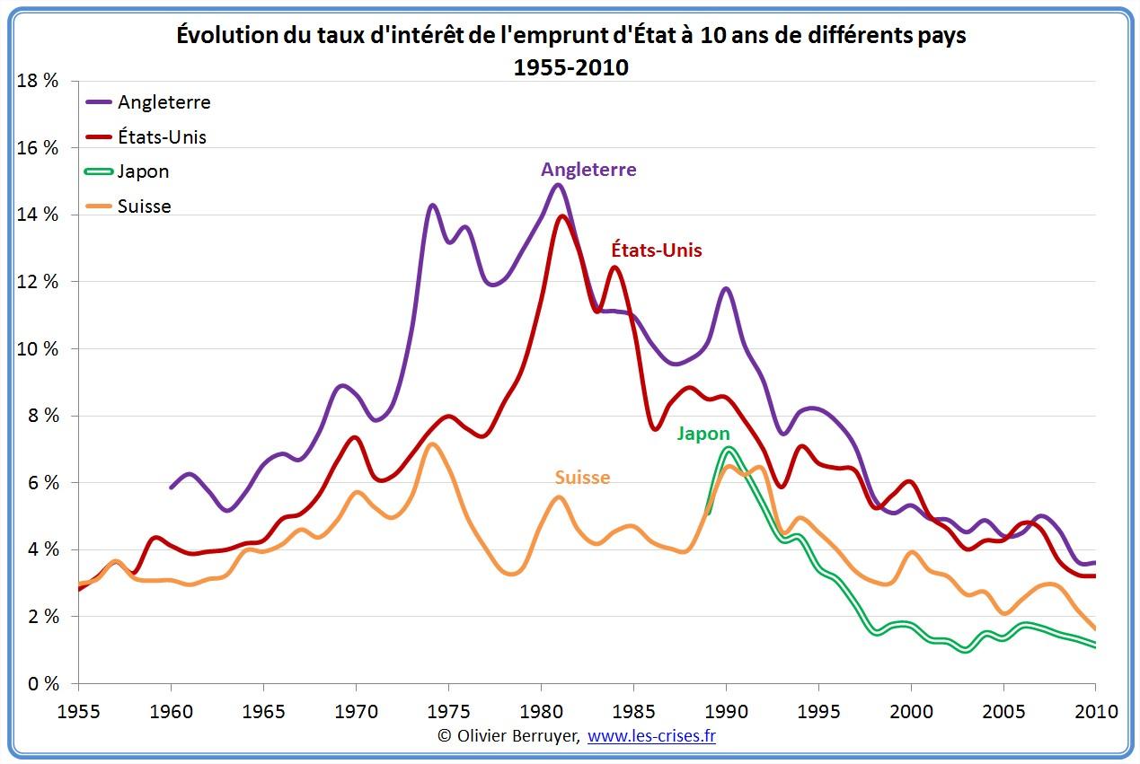 Historique des taux souverains