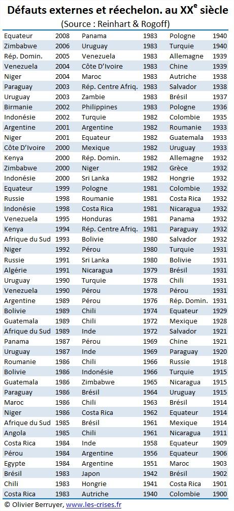 défauts Etats souverains