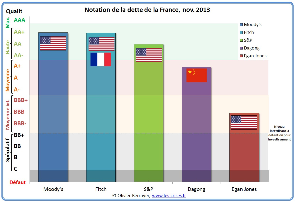 Notations france rating par les agences