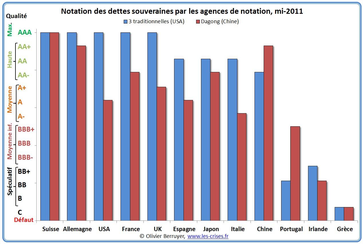 Notations des Etats par les agences