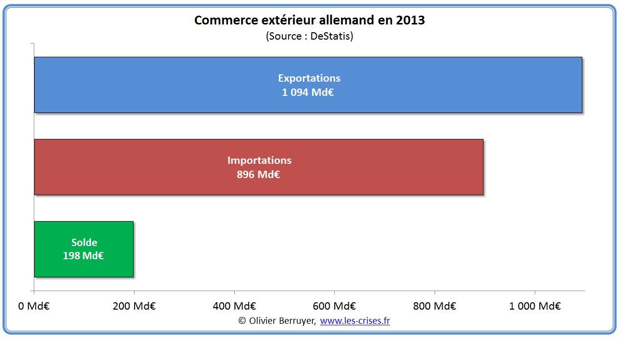 1122 le commerce exterieur allemand en 2013 for Commerce exterieur gouv fr